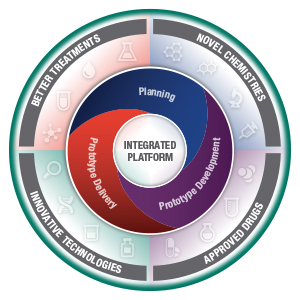 Double circle infographic with the outer circle containing 4 evenly divided sections called: Better Treatments, Novel Chemistries, Approved Drugs, and Innovative Technologies. Each section contains 4 icons associated with the name of each quarter. The inner circle contains the words Planning, Prototype Delivery, and Prototype Development. At the center of the double circle are the words Integrated Platform.