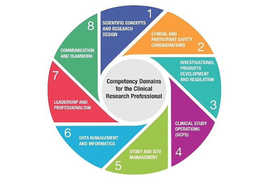 Competency Domains for the Clinical Research Professional