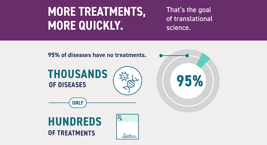 More treatments, more quickly. That's the goal of translational science. 95 percent of diseases have no treatments: There are thousands of diseases but only hundreds of treatments.