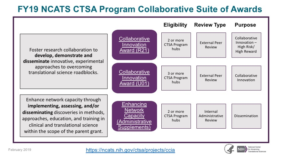A graphic representation of the types of NCATS CTSA Program Collaborative Innovation awards and the eligibility, review type, and purpose for each.