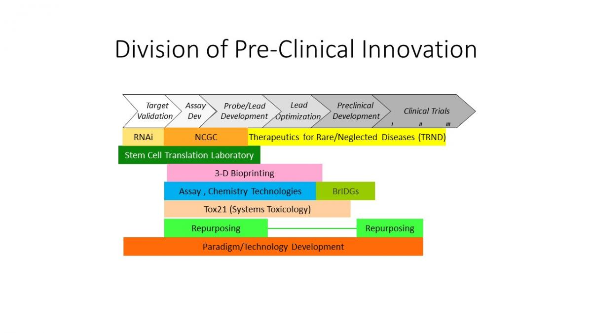 DPI. Target validation, assay dev, probe/lead development, lead optimization, preclinical development, clinical trials. RNAi, NCGC, Therapeutics for Rare/Neglected Diseases (TRND), Stem Cell Translation Laboratory, 3-D Bioprinting, Assay, Chemistry Technologies, BrIDGs, Tox21 (Systems Toxicology), Repurposing, Paradigm/Technology Development.