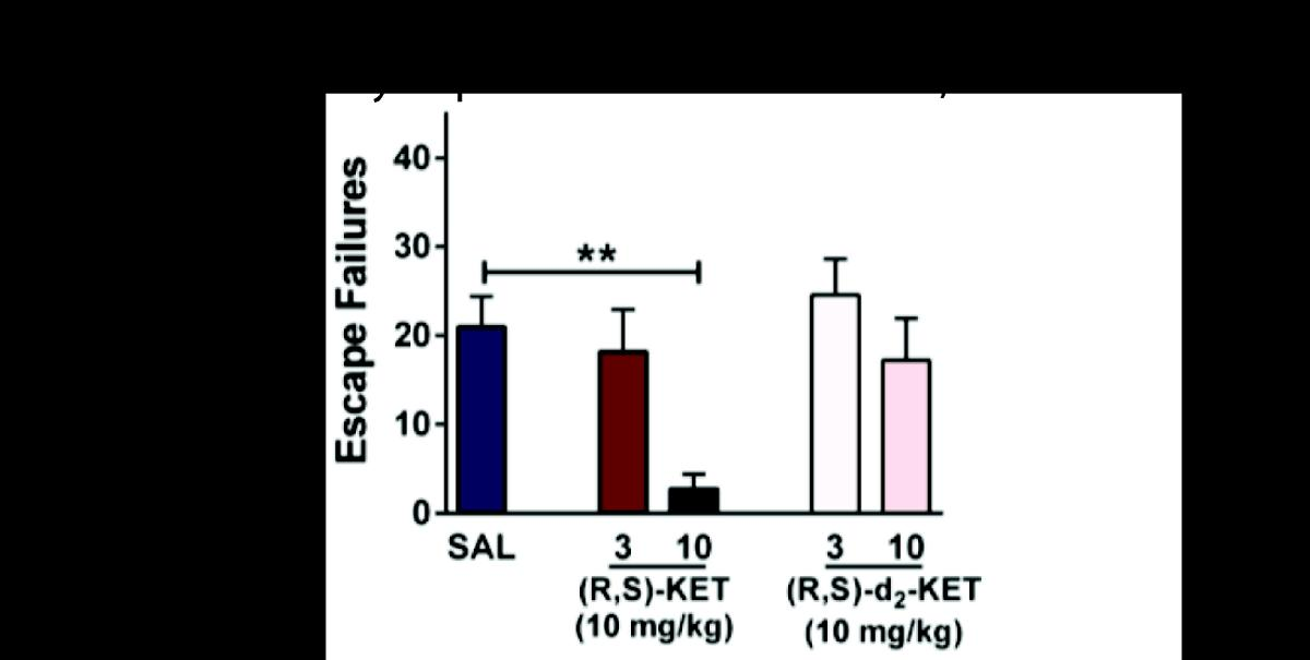 This figure shows that ketamine is effective in the learned helplessness model of depression at 10 mg/kg, while the placebo (saline) is not. When a deuterium-labelled version of ketamine ((R,S)-d2-KET) is used instead, it is not significantly effective in the learned helplessness model. This provides evidence that the metabolism of ketamine is necessary for its antidepressant effects. (Reprinted with permission from Zanos P, et al. NMDAR inhibition-independent antidepressant actions of ketamine metabolites. Nature. 2016;533(7604):481–6.) Copyright 2016 Nature)