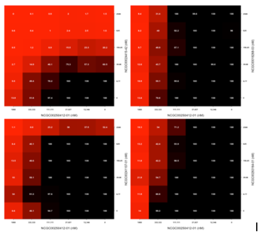 6x6 plot of matrix screening results