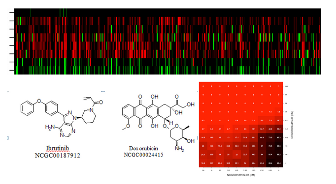 Top: Heat map representing activities of different drug combinations from a compound library activity derived from an assay determined through quantitative high-throughput matrix screening. The colors indicate different responses (i.e., inhibitory or activation response), and color intensity represents potency. Bottom left: Examples of two compounds by name and chemical structure from the NCATS compound collection. Bottom right: An example of a 10×10 dose-response matrix block experiment.)