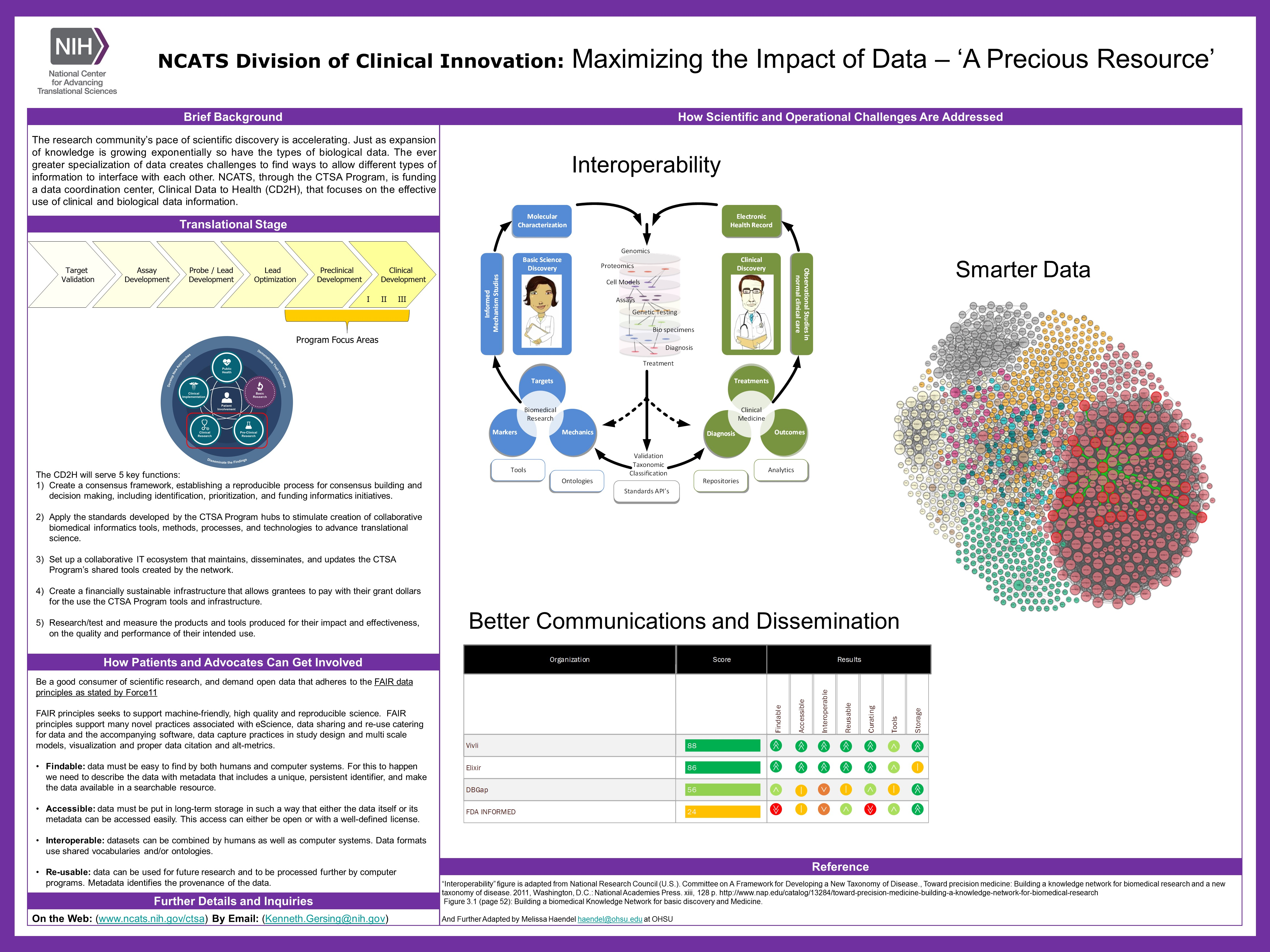 This NCATS Day poster provides background on Maximizing the Impact of Data – 'A Precious Resource', part of NCATS' Clinical and Translational Science Awards Program, including goals, where it falls within the path of drug and therapeutics development and the translational science spectrum, how patients and advocates can get involved, and how NCATS addresses scientific and operational challenges.