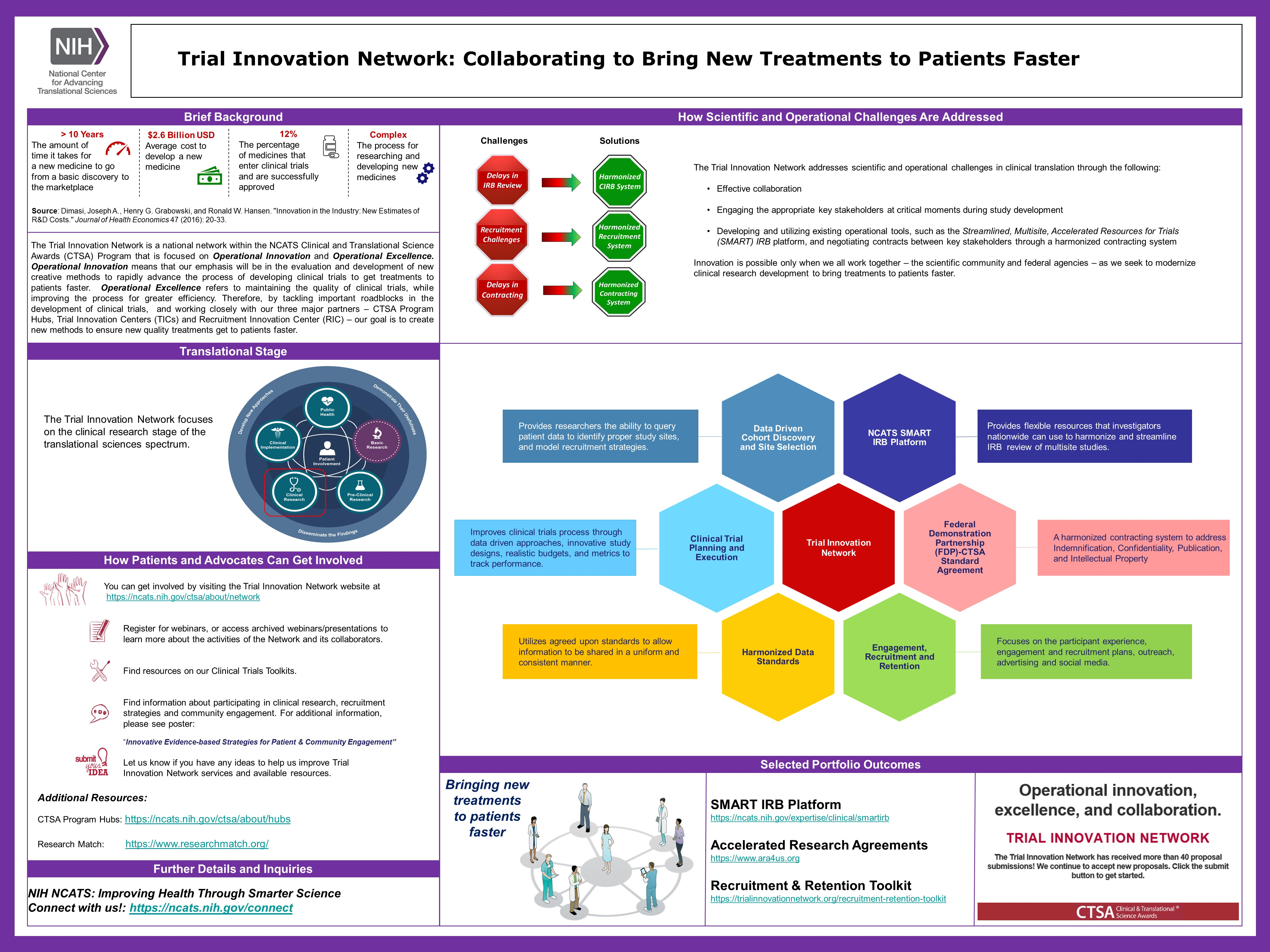 This NCATS Day poster provides background on the Trial Innovation Network: Collaborating to Bring New Treatments to Patients Faster, part of NCATS' Clinical and Translational Science Awards Program, including goals, where it falls within the path of drug and therapeutics development and the translational science spectrum, how patients and advocates can get involved, and how NCATS addresses scientific and operational challenges.