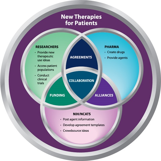 Diagram of identifying new therapies for patients through (1) pharma, which create drugs, provide agents, sign agreements with researchers and form alliances with NIH/NCATS; (2) researchers, who provide new therapeutic use ideas, access patient populations, conduct clinical trials, sign agreements with pharma and receive funding from NIH/NCATS; and (3) NIH/NCATS, which posts agent information, develops agreement templates, crowdsources ideas, provides funding to researchers and forms alliances with pharma.