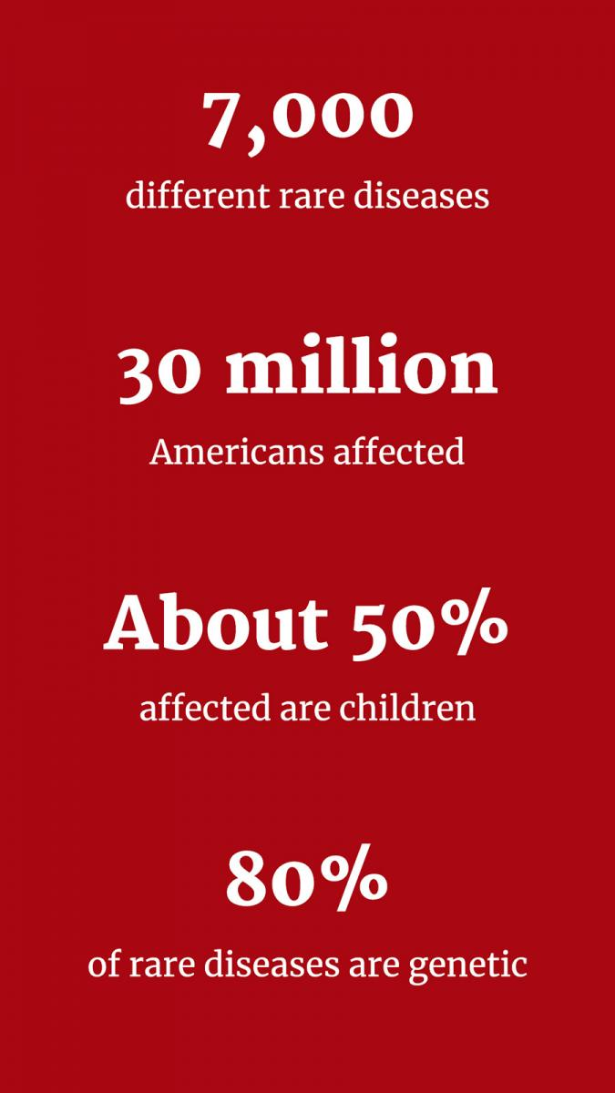 "White text on red background: ""7,000 different rare diseases. 30 million Americans affected. About 50% affected are children. 80% of rare diseases are genetic."""