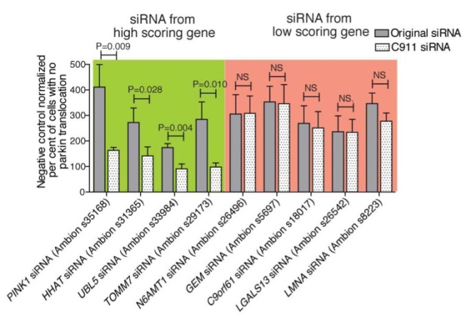 A bar graph displays small interfering RNA (siRNA) experimental results for four genes that confirm with C911 controls and five genes that do not confirm with C911 controls. For genes that confirm, the bars are shorter for the C911 controls, indicating that the phenotype is lost when knockdown is lost. For genes that did not confirm, the bars are the same length, indicating that loss of knockdown does not influence the phenotype, so the original effect must be off-target.
