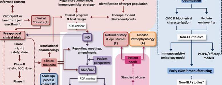 Translational science 4DM map